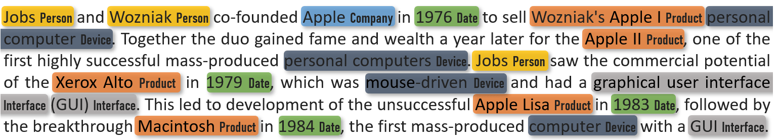 A text about the development of the company Apple highlighted and classified by NER