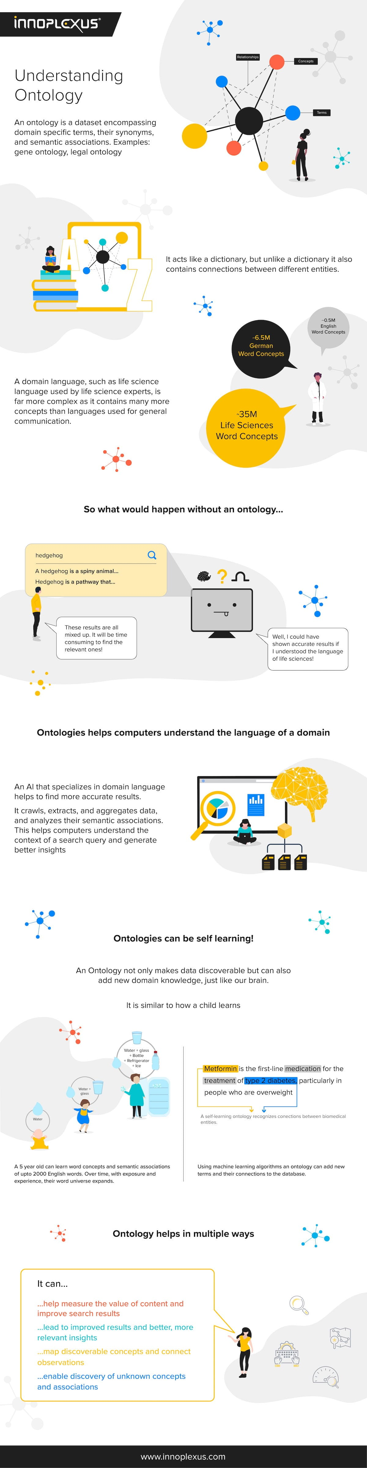 Ontology Infographic